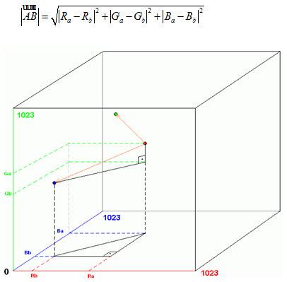 Color Detector Formula