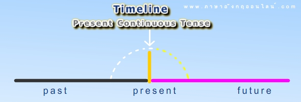 timeline present continouse tense