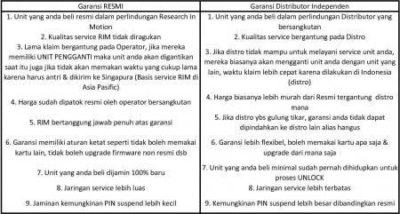 Perbedaan Garansi Di Blackberry