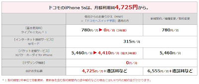 ドコモ iPhone5s 月額料金プラン