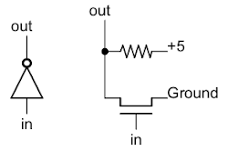 Implementation of an inverter in NMOS.
