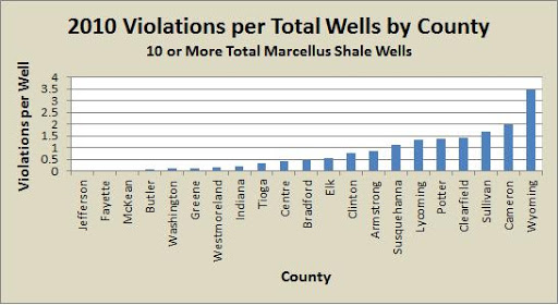 PA Marcellus Shale Violations by Operator and County