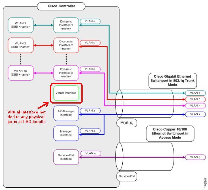 Revolution Wi-Fi: Explaining DHCP Server 1 1 1 1