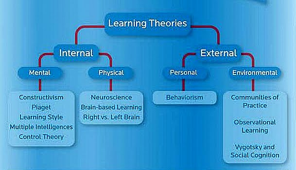 Similarities & differences between Piaget & Vygotsky theories