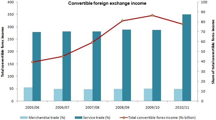 Forex average returns