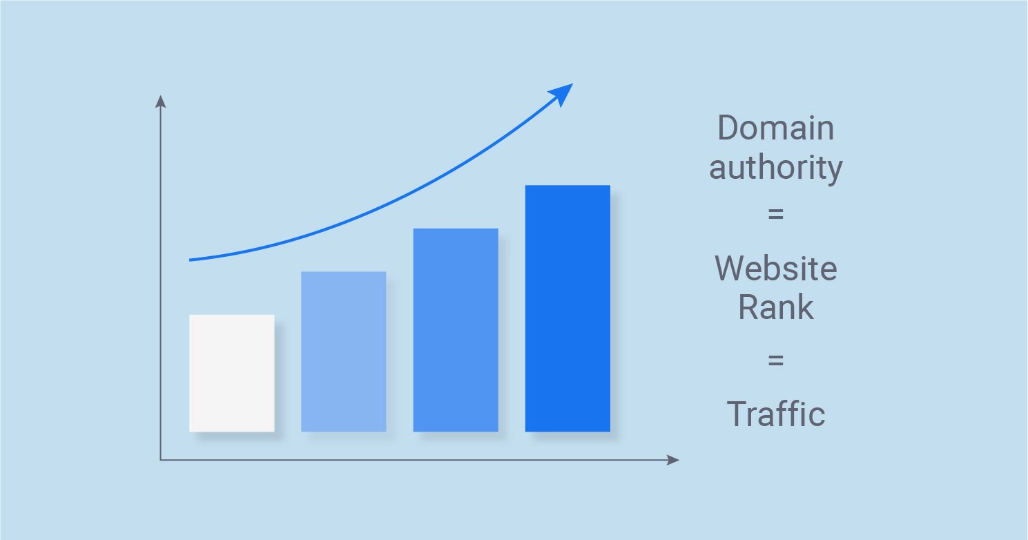 Domain Authority and website rank