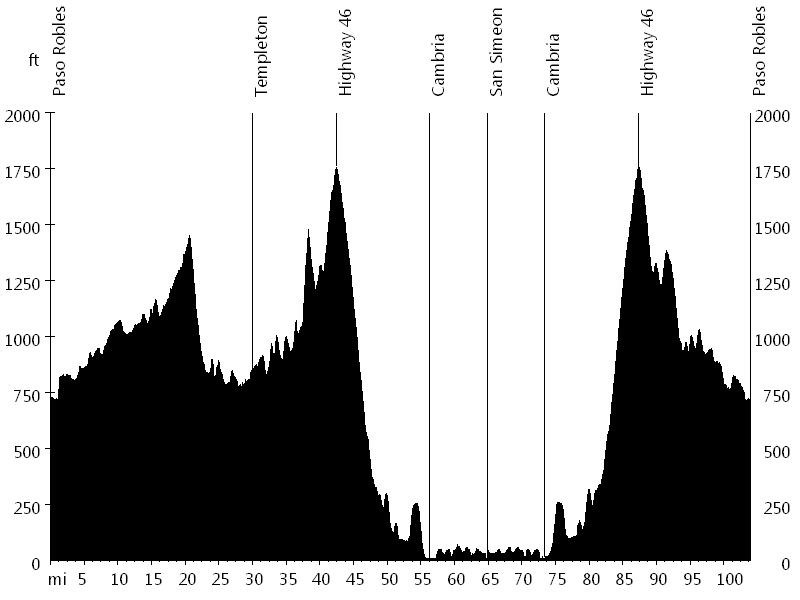 Great Western Bicycle Rally • Route Profile