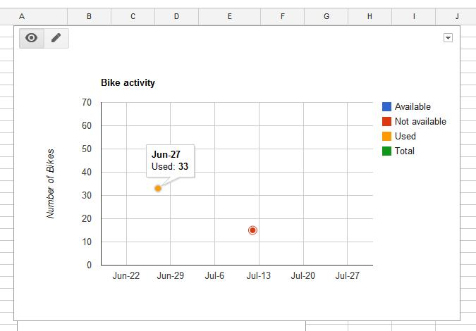 how to make graphs with google docs