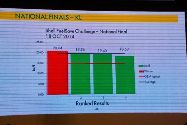 keputusan cabaran 4 peserta akhir cabaran