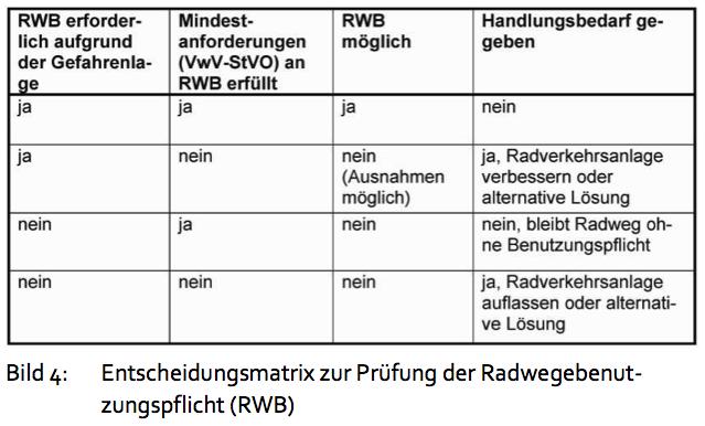 Entscheidungsmatrix Radwegbenutzungspflicht