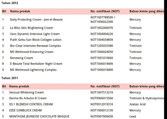 Ini Lah Senarai Produk Kosmetik Yang Ditarik Balik Notifikasinya Dari Tahun 2008 Sehingga Januari 2017