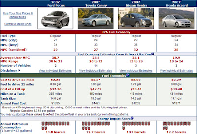 Fueleconomy Gov Is A Brilliant Website For Comparing Cars Side By Here I Have Compared The Example 4 Mentioned