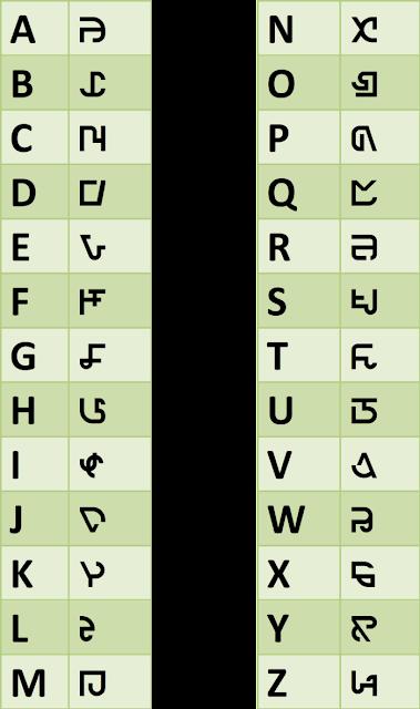 Simlish alfabet Sims FreePlay
