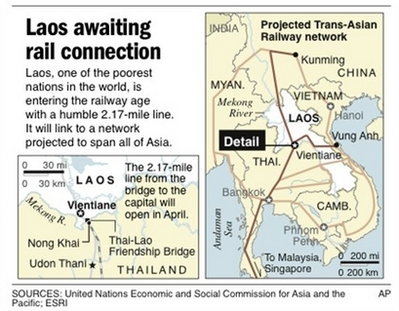China Laos rail link