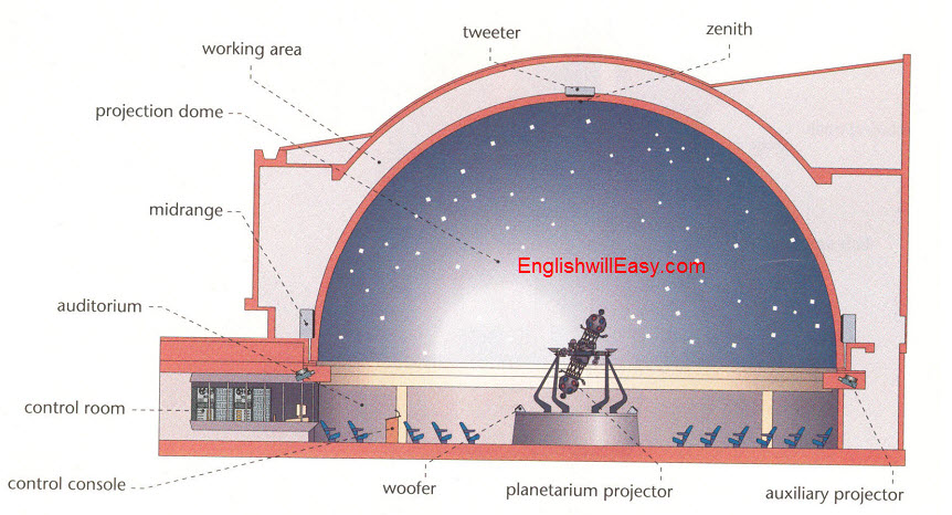 Planetarium   zenith , tweeter, working area, projection dome, midrange, auditorium, control room, control console, woofer, planetarium projector, auxiliaryy projector.