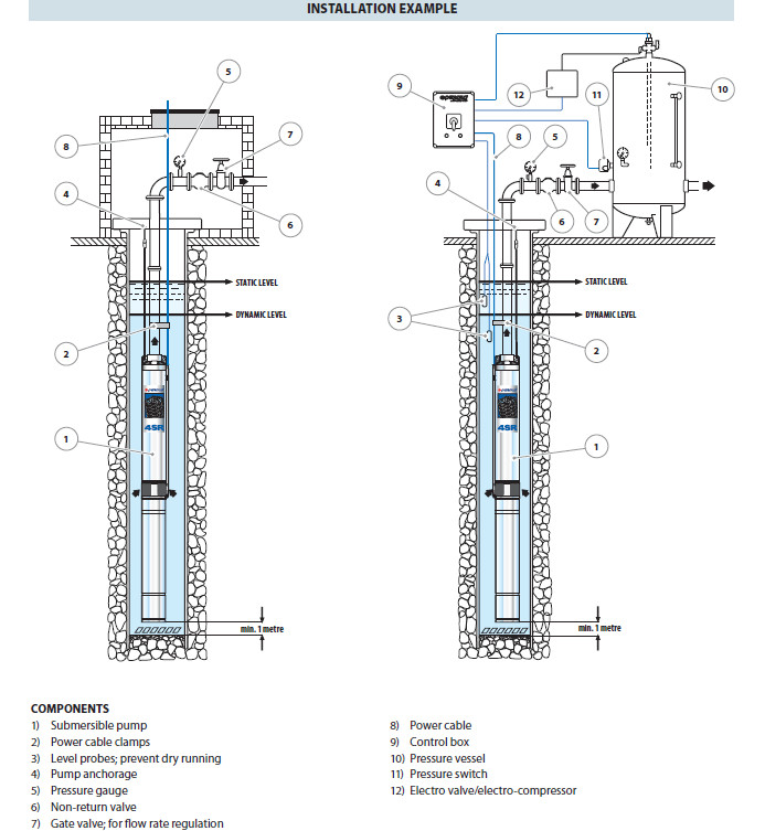 Pedrollo submerged pump (sand resistant) 4sr4 46 p 5 5hp pedrollo on pedrollo pump wiring diagram Centrifugal Pump 3 4 Pump