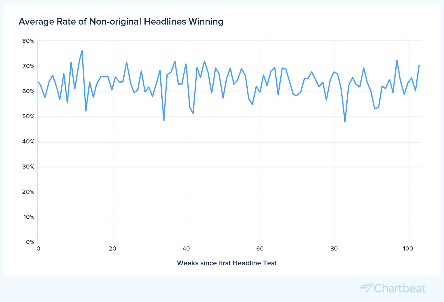 headline experimentation over time rate of non-original headlines