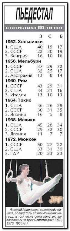 Советский спорт и медали с олимпиады
