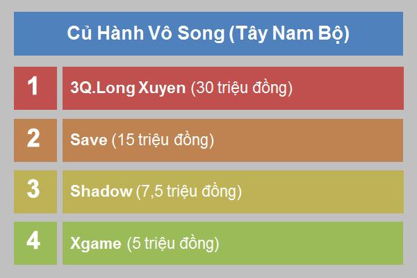 3Q.Long Xuyen vô địch Củ Hành Vô Song Tây Nam Bộ 1