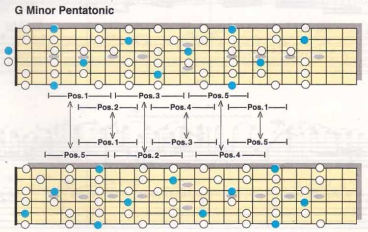 Pentatonic Solo Scale Diagrams