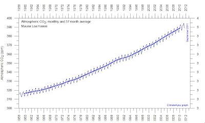 Koldioxidens utveckling från 1958