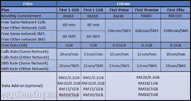 Celcom Call Plans