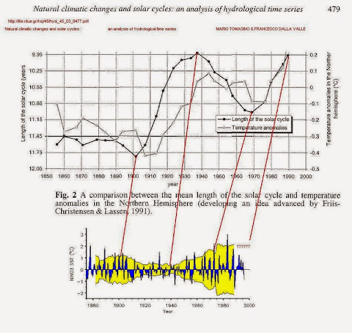 solar cycle length vs ENSO amplitude