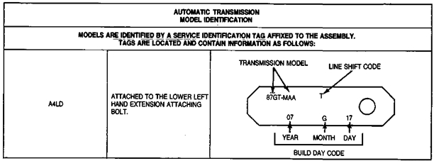 Automatic Transmission a4ld Manual