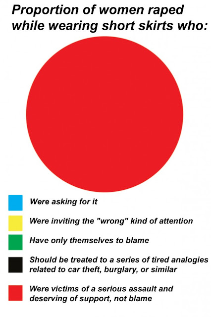 A pie chart graph where they chart is all in red, the last colour on the chart key list