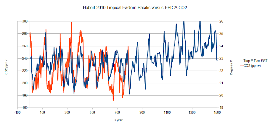 Cool first, warm later | Climate Etc