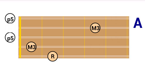 Chord Patterns On The Charango Dg Android Applications