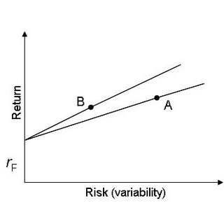 Risk Measures model