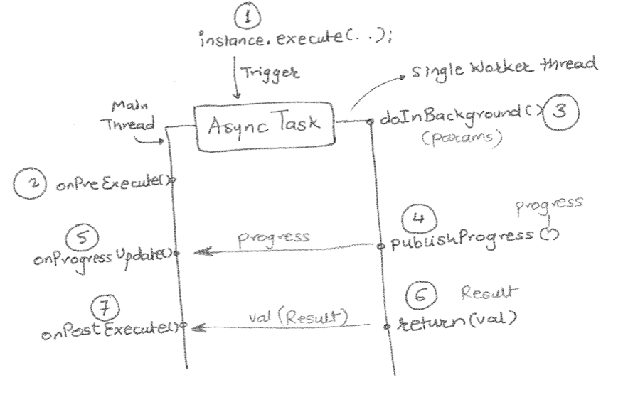 AdvanTej: Android thread constructs (Part 3) : AsyncTask