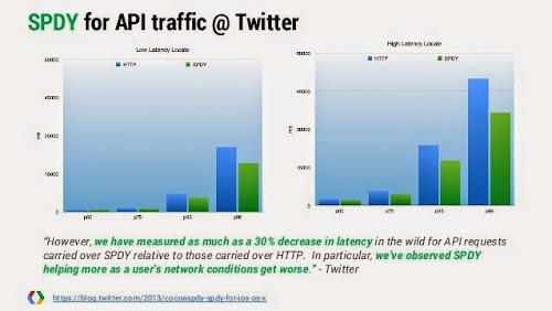 Îmbunătăţirile aduse de SPDY (si HTTP/2) conform Twitter