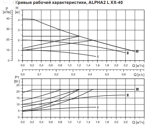 Grundfos ALPHA2 25-40 130