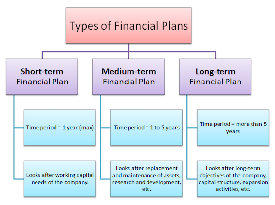 types of financial plans