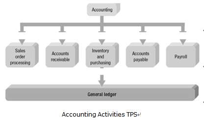 accounting information systems articles Information systems changed forever the way accounting tasks are processed the days of green paper pads are gone, and instead businesses have a centralized place where all accounting transactions are entered and saved.