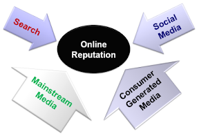 online reputation