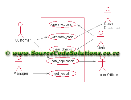 use case diagram for internet banking system   cs   case tools    thus the use case diagram for internet banking system  online banking system  internet bank software  algorithm was designed successfully