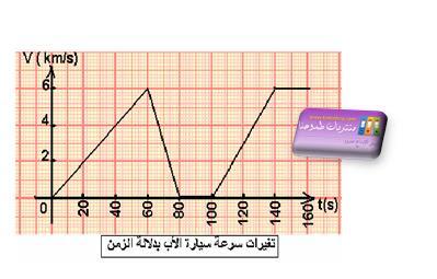 اختبار الفصل الثاني في الفيزياء للسنة الثانية متوسط 1.JPG
