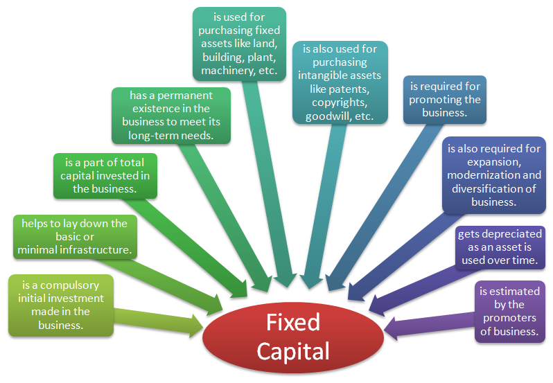 meaning of fixed capital