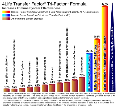 4Life Transfer Factor Chart