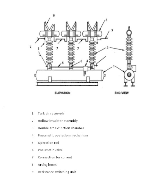 air blast circuit breaker