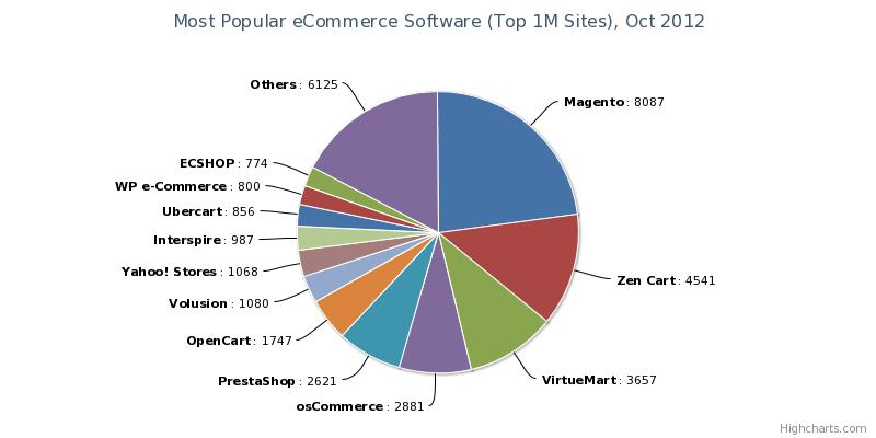 Top 10 E-commerce Web Store 2012