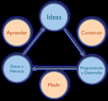 Producto Mínimo Viable, una Forma Rápida de Hallar el Producto Ideal