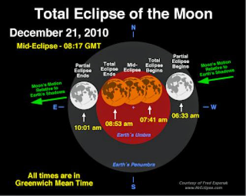 More On Lunar Eclipse And Solstice On 21St Of Dec