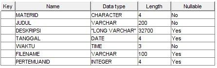 tabel materi