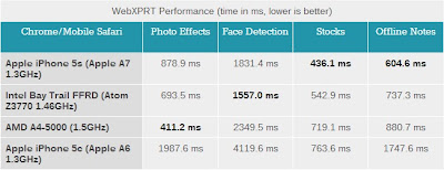 iPhone5s vs Bay Trail WebXPRT 2 AnandTech