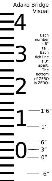 how to read a demec gauge
