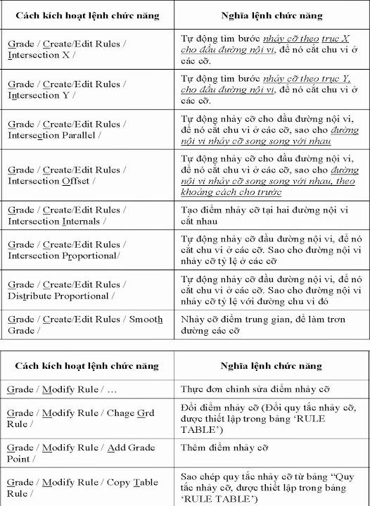 Tài Liệu Tra Cứu Chức Năng Các Lệnh Trong Gerber Pattern Design–Phần 4 4